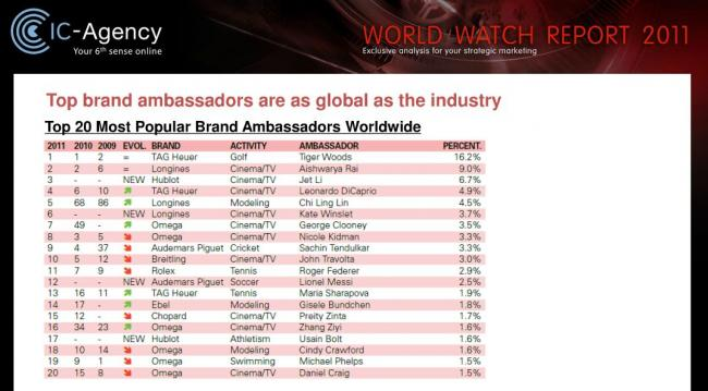 Watch Brands List