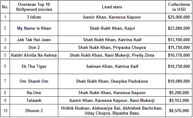 With 3 Films in the Overseas Top 10 Box Office, Kareena is #1. Chart via koimoi.com