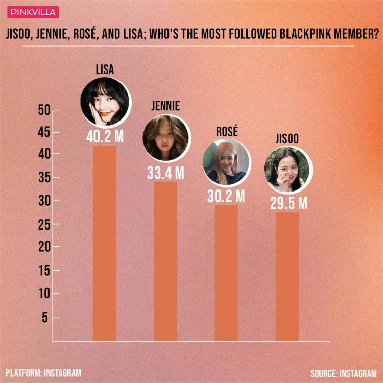 The most followed BLACKPINK member on Instagram