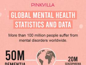 mental health,Health & Fitness,Mental Health Facts