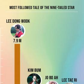 News,Lee Dong Wook,Tale of Nine Tailed